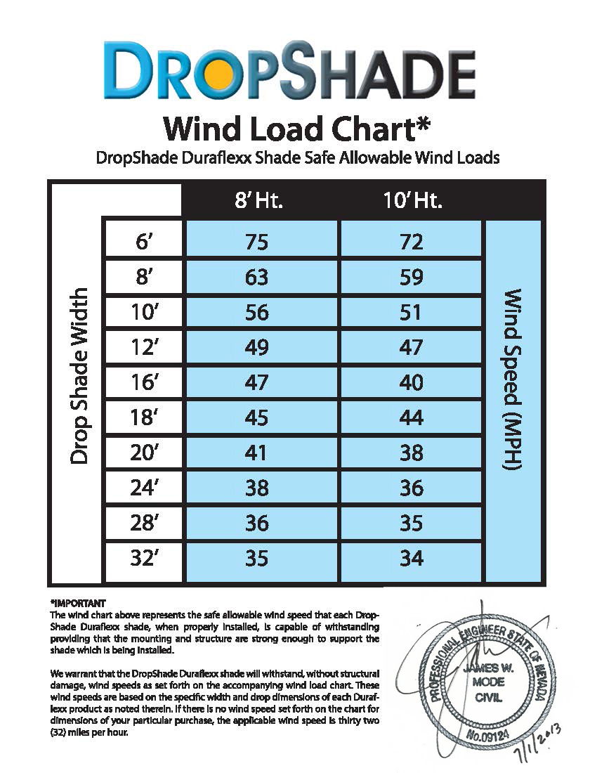 Wind Load Chart for Drop Shades